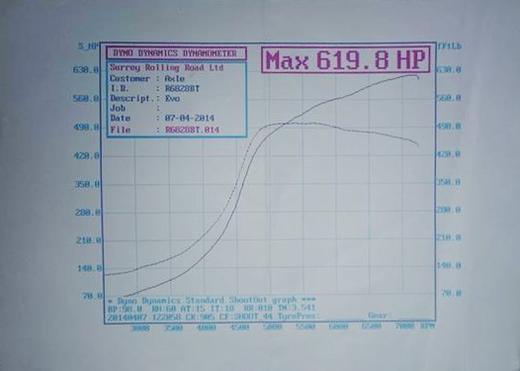 max600HPoverdyno201569_1