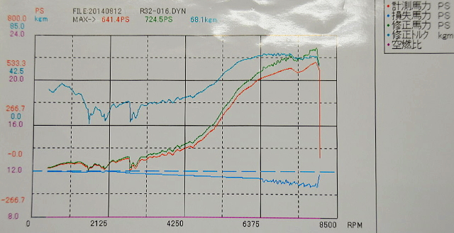 DYNO 700HP OVER