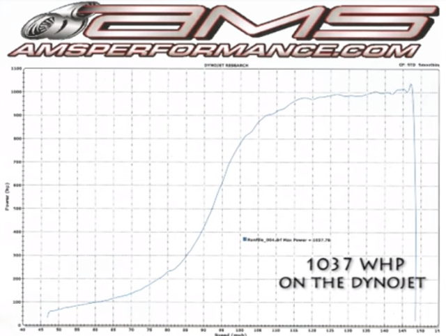 1000HP OVER DYNO