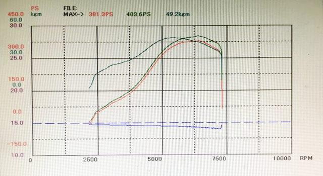 DYNP 400HP OVER