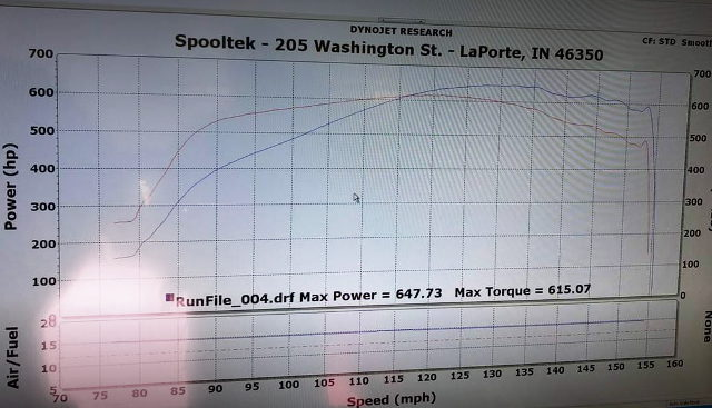 DYNO 640HP OVER