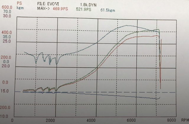 DYNO 520HP OVER