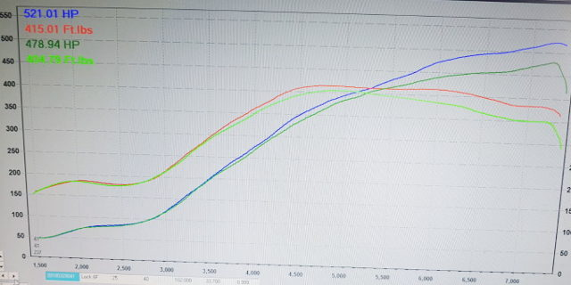 500HP OVER DYNO