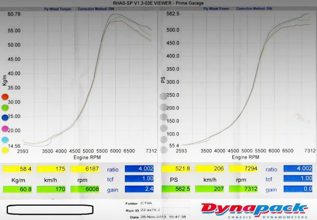 DYNO PACK 560HP OVER