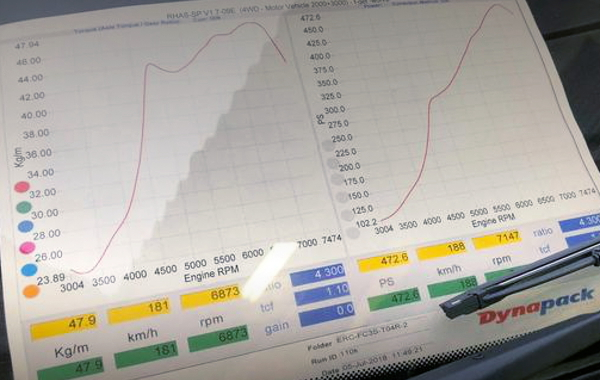 DYNO 420HP OVER