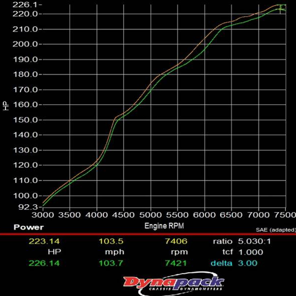 DYNO 200HP OVER