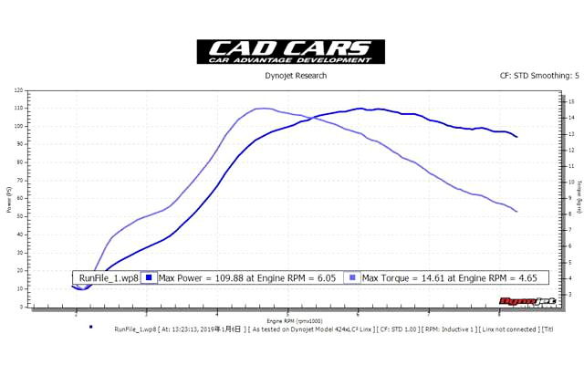 DYNO 100HP OVER