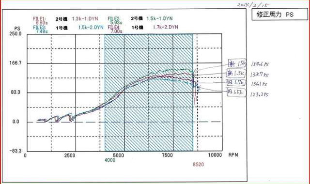 DYNO 150HP OVER