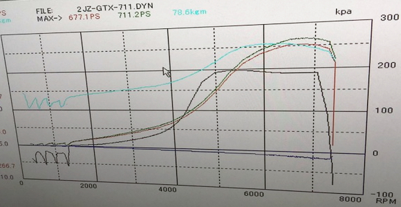 DYNO 711HP OVER