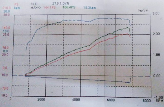 DYNO 166HP OVER