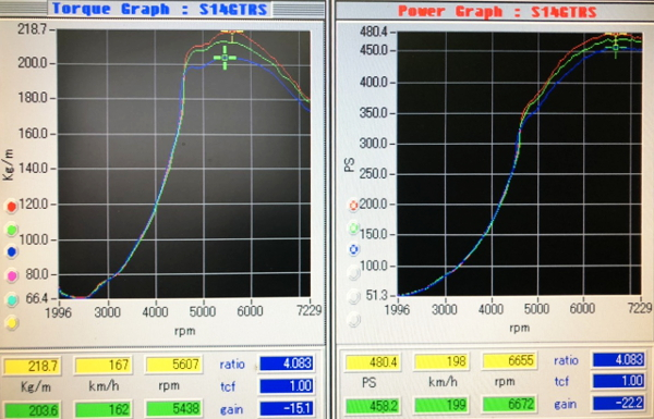 DYNO 480HP OVER