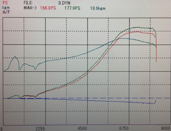 DYNO 177HP OVER