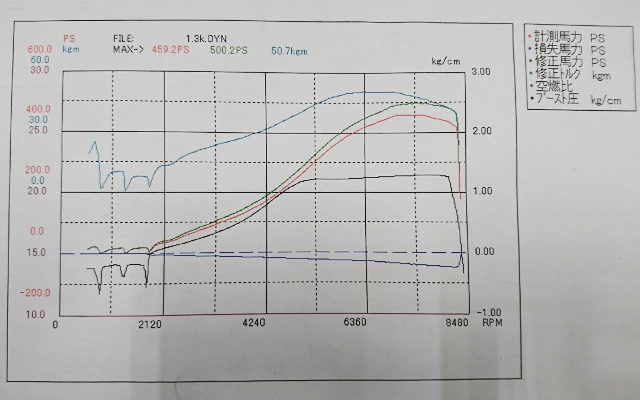 500HP OVER FOR DYNO