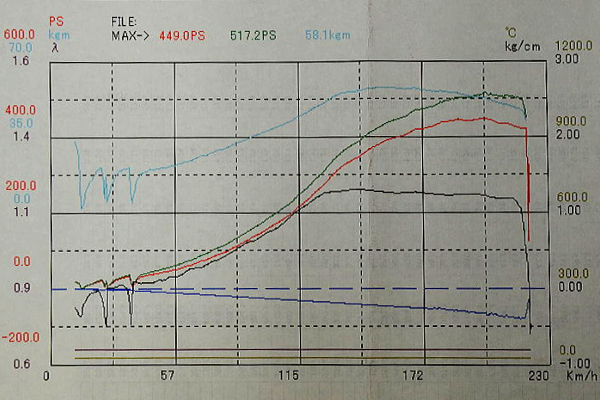 DYNO 500HP OVER