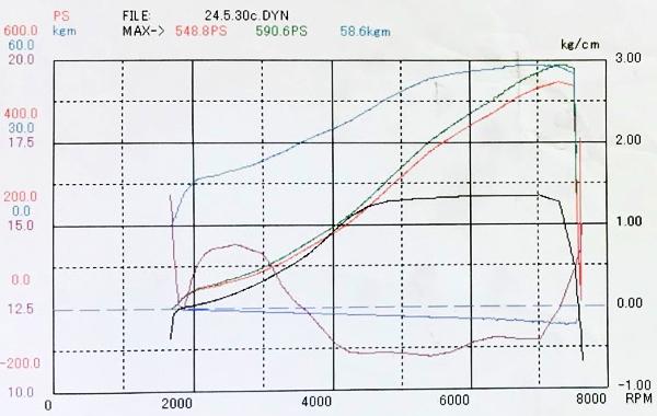 590HP DYNO