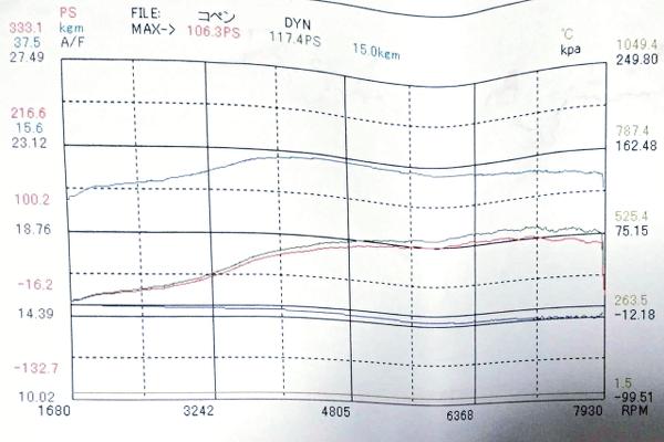 117HP DYNO