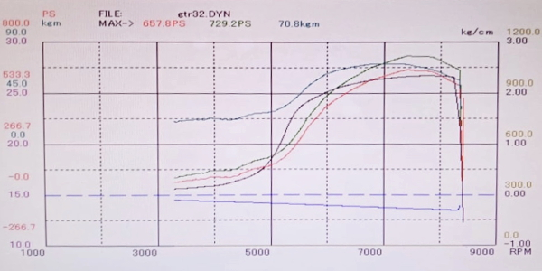 DYNO POWER CHECK 729HP