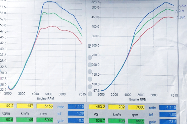 DYNO TO 526HP OVER