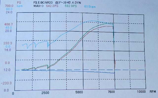 DYNO 580HP OVER