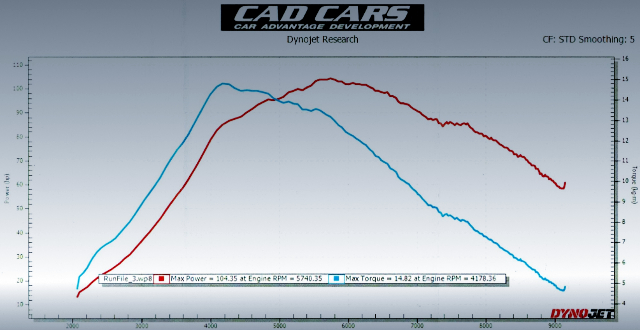 DYNO 100HP OVER.