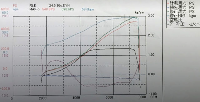 DYNO to 590PS OVER.