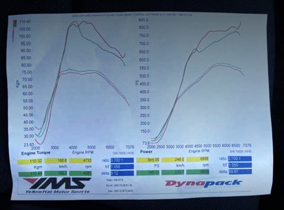 845PS to DYNO.