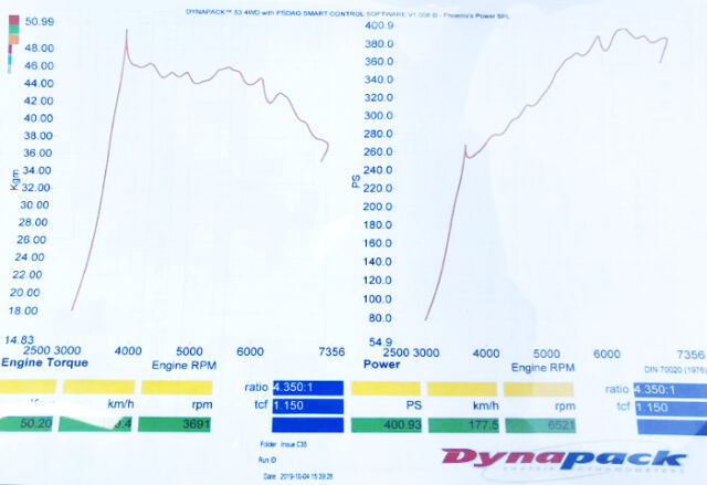 400HP OVER FROM DYNO TESTING.